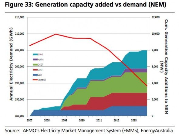 energy-australia-new-capacity-590x447