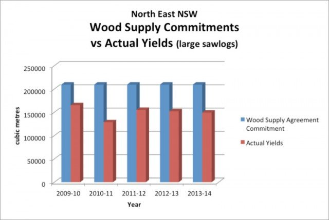 Graph shows promised timber allocations versus promised supply.