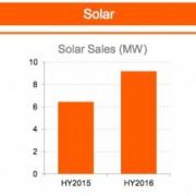 origin-solar-sales-300×258