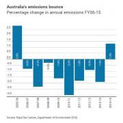 reputex-aust-emissions