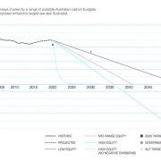 australia-future-carbon-budget