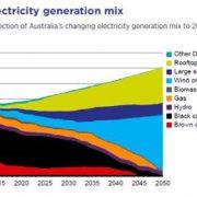 2050-100-energy-mix