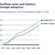 future-grid-solar-storage-2