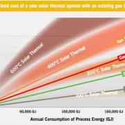 solar-thermal-vs-gas