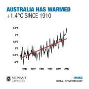 IPCC_aus-warming-sq-light